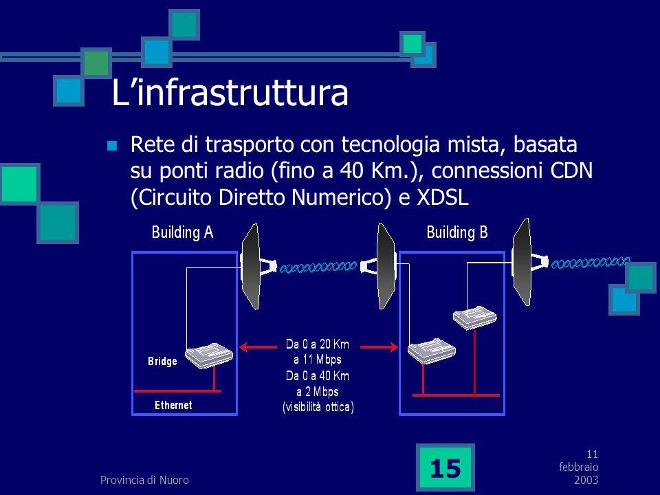 11 febbraio 2003Provincia di Nuoro 15 Linfrastruttura Rete di trasporto con tecnologia mista, basata su ponti radio (fino a 40 Km.), connessioni CDN (Circuito Diretto Numerico) e XDSL