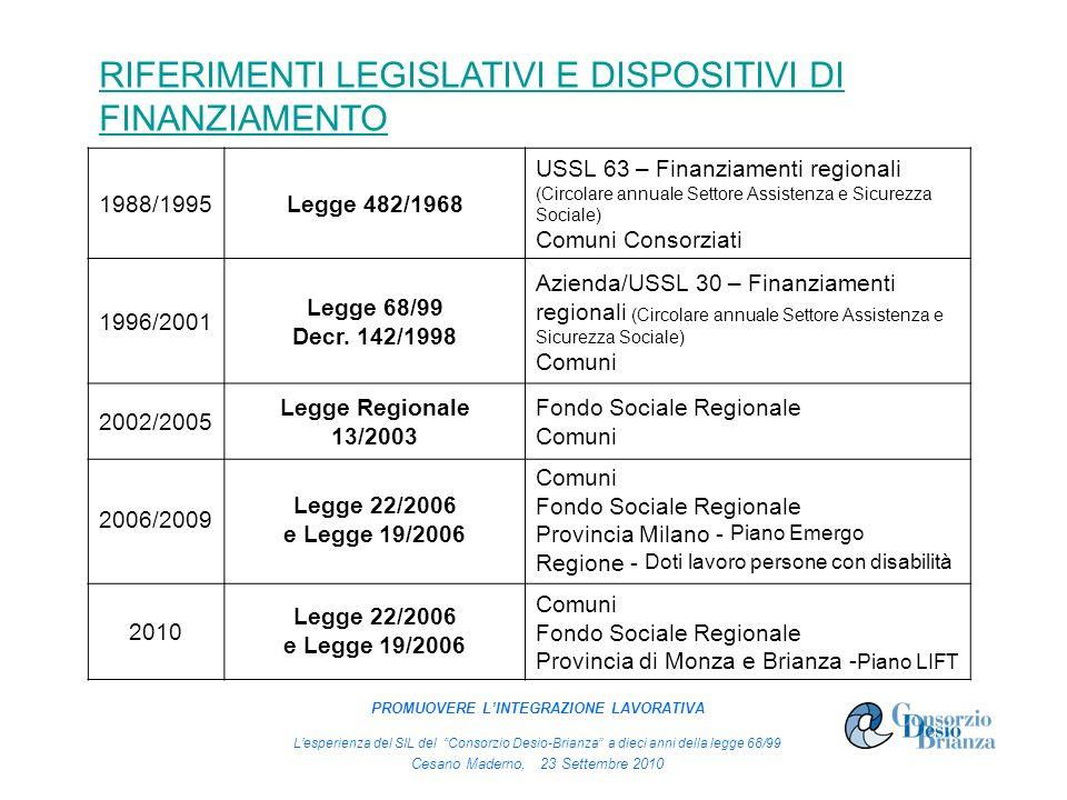 RIFERIMENTI LEGISLATIVI E DISPOSITIVI DI FINANZIAMENTO 1988/1995Legge 482/1968 USSL 63 – Finanziamenti regionali (Circolare annuale Settore Assistenza