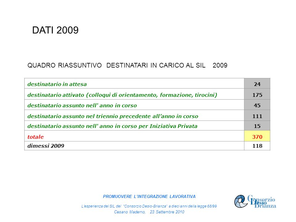 QUADRO RIASSUNTIVO DESTINATARI IN CARICO AL SIL 2009 destinatario in attesa 24 destinatario attivato (colloqui di orientamento, formazione, tirocini)