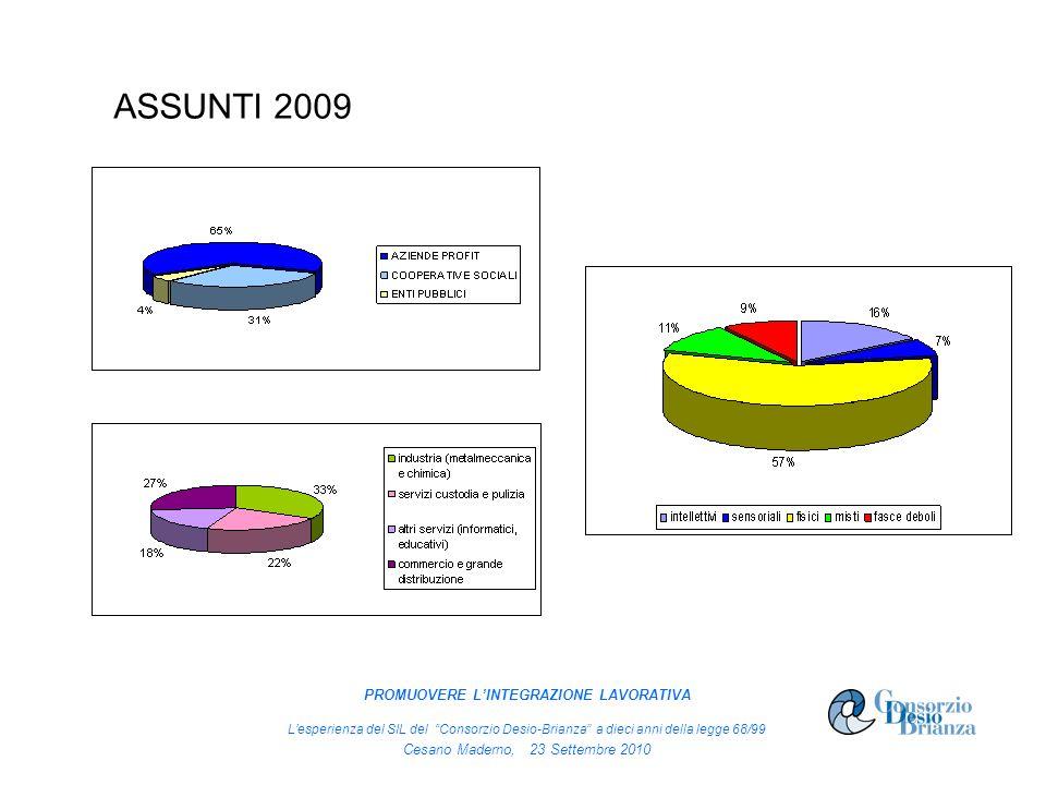 ASSUNTI 2009 PROMUOVERE LINTEGRAZIONE LAVORATIVA Lesperienza del SIL del Consorzio Desio-Brianza a dieci anni della legge 68/99 Cesano Maderno, 23 Set