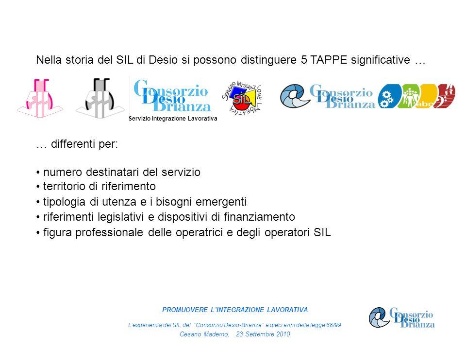 Nella storia del SIL di Desio si possono distinguere 5 TAPPE significative … … differenti per: numero destinatari del servizio territorio di riferimen