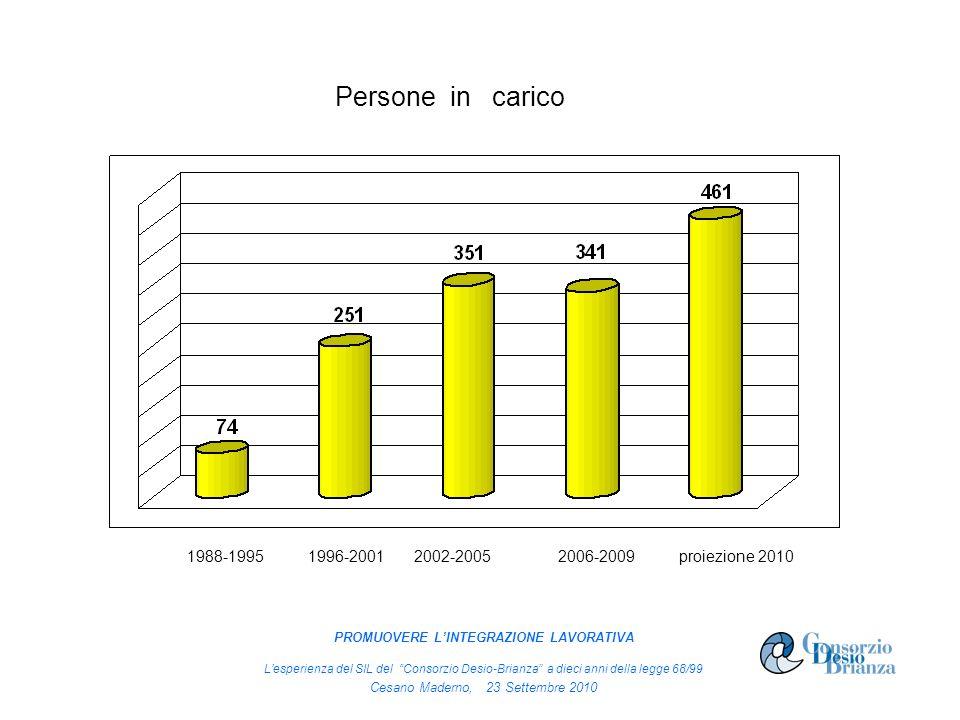 Persone in carico proiezione 20102006-20091996-20011988-19952002-2005 PROMUOVERE LINTEGRAZIONE LAVORATIVA Lesperienza del SIL del Consorzio Desio-Bria