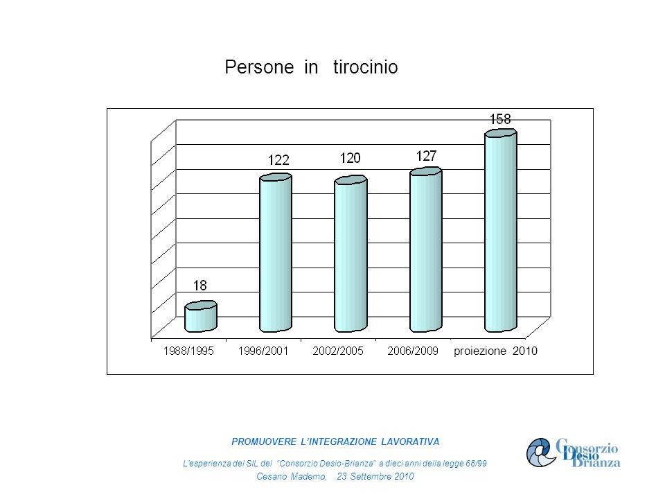 proiezione 2010 Persone in tirocinio proiezione 2010 PROMUOVERE LINTEGRAZIONE LAVORATIVA Lesperienza del SIL del Consorzio Desio-Brianza a dieci anni