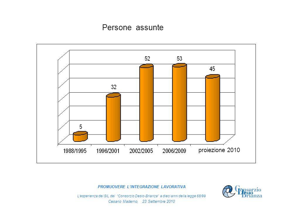 proiezione 2010 Persone assunte proiezione 2010 PROMUOVERE LINTEGRAZIONE LAVORATIVA Lesperienza del SIL del Consorzio Desio-Brianza a dieci anni della