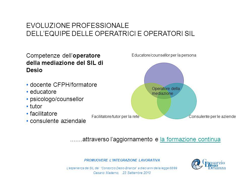 EVOLUZIONE PROFESSIONALE DELLEQUIPE DELLE OPERATRICI E OPERATORI SIL Educatore/counsellor per la persona Consulente per le aziende Facilitatore/tutor