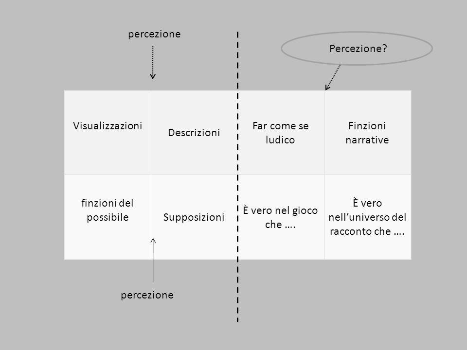 Visualizzazioni Descrizioni Far come se ludico Finzioni narrative finzioni del possibileSupposizioni È vero nel gioco che ….
