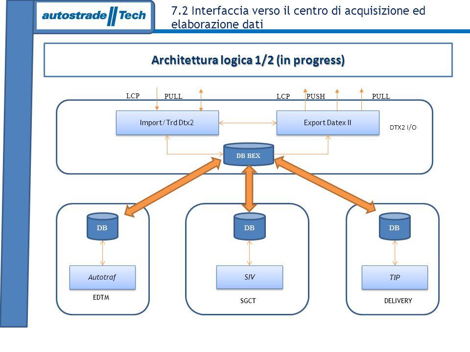 7.2 Interfaccia verso il centro di acquisizione ed elaborazione dati Architettura logica 1/2 (in progress) Export Datex II Autotraf SIV DB TIP Import/