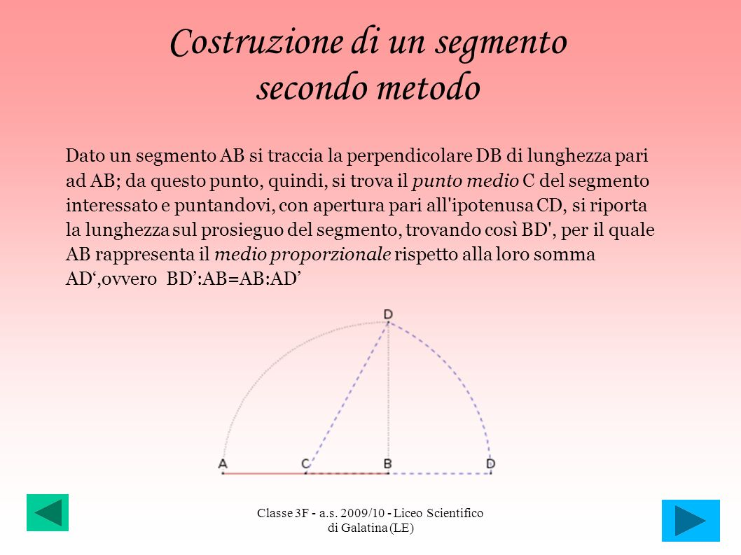 Costruzione di un segmento secondo metodo Dato un segmento AB si traccia la perpendicolare DB di lunghezza pari ad AB; da questo punto, quindi, si tro