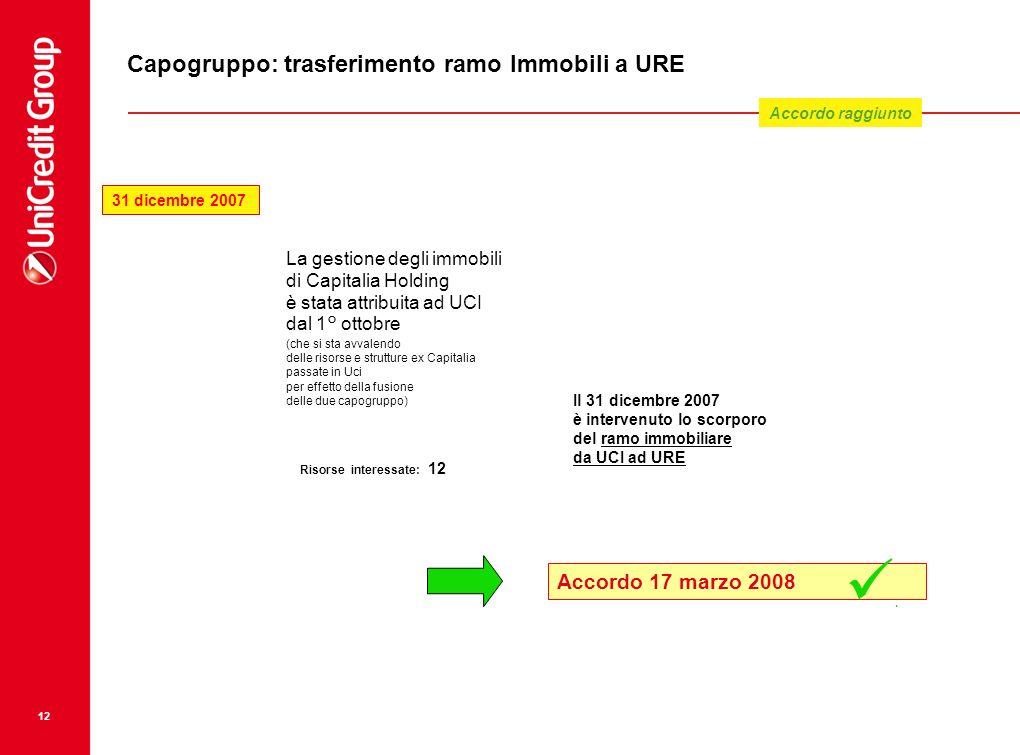 12 Capogruppo: trasferimento ramo Immobili a URE La gestione degli immobili di Capitalia Holding è stata attribuita ad UCI dal 1° ottobre (che si sta
