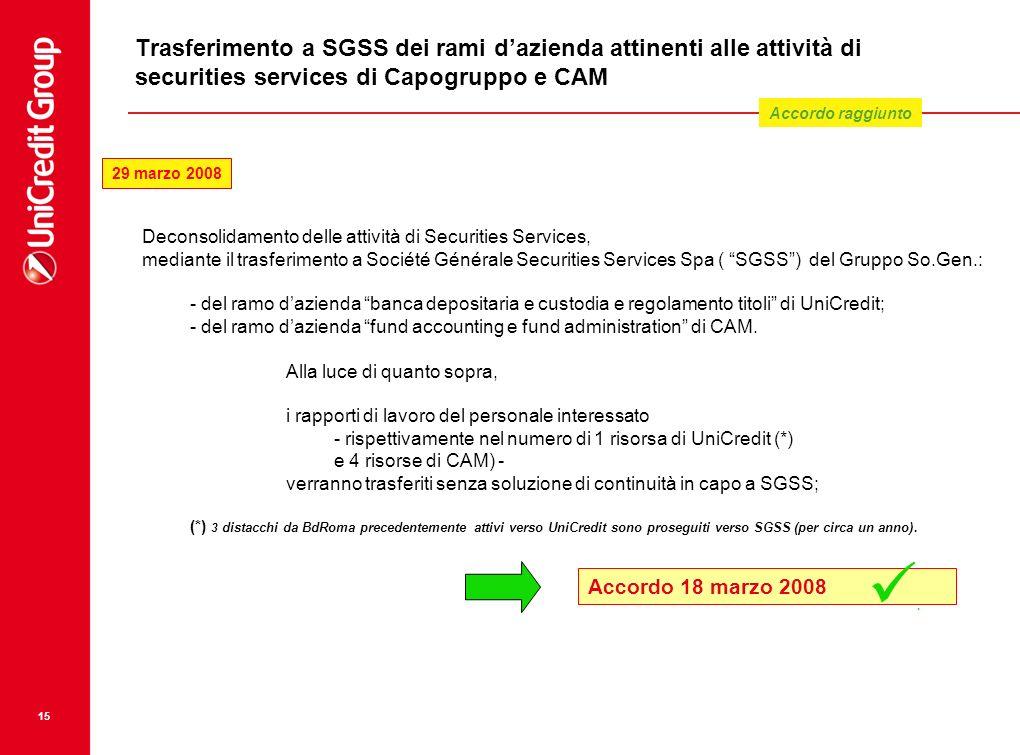 15 Trasferimento a SGSS dei rami dazienda attinenti alle attività di securities services di Capogruppo e CAM Deconsolidamento delle attività di Securi