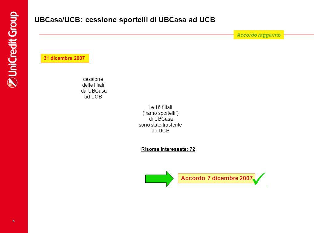 5 UBCasa/UCB: cessione sportelli di UBCasa ad UCB Le 16 filiali (ramo sportelli) di UBCasa sono state trasferite ad UCB cessione delle filiali da UBCa
