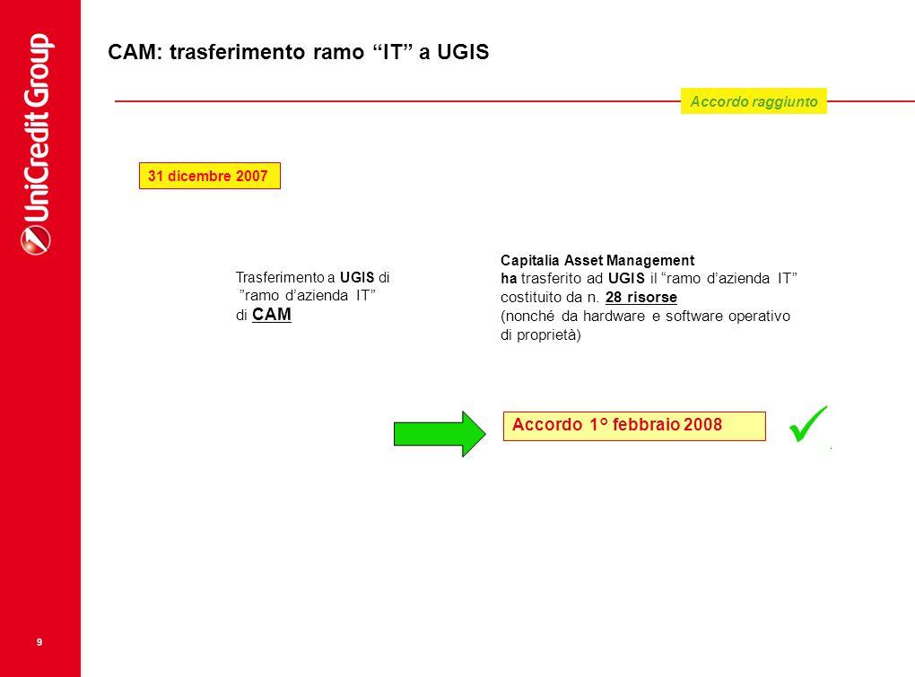 9 Trasferimento a UGIS di ramo dazienda IT di CAM Capitalia Asset Management ha trasferito ad UGIS il ramo dazienda IT costituito da n. 28 risorse (no