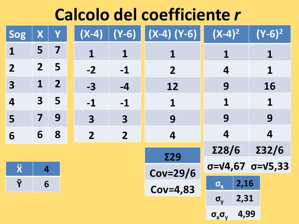 Calcolo del coefficiente r SogXY 1 57 2 25 3 12 4 35 5 79 6 68 (X-4)(Y-6) 11 -2 -3-4 33 22 σxσx 2,16 σyσy 2,31 σxσyσxσy 4,99 (X-4) 2 (Y-6) 2 11 41 916