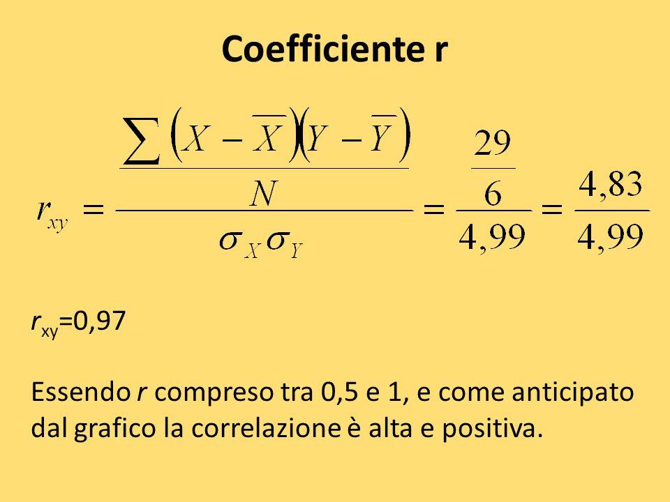 Coefficiente r r xy =0,97 Essendo r compreso tra 0,5 e 1, e come anticipato dal grafico la correlazione è alta e positiva.