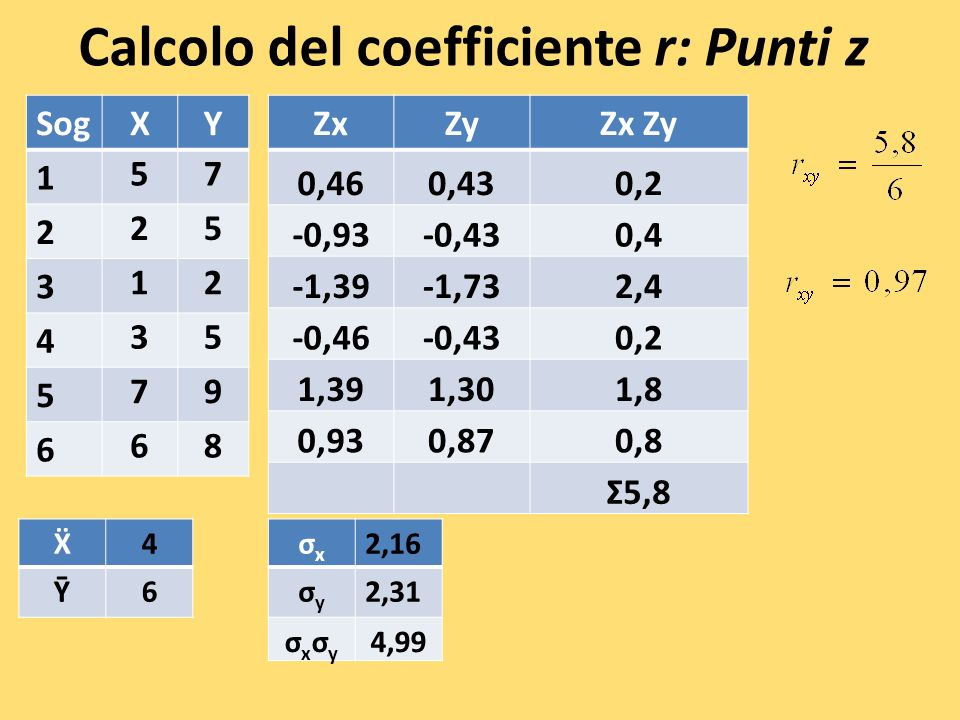 Calcolo del coefficiente r: Punti z SogXY 1 57 2 25 3 12 4 35 5 79 6 68 ZxZyZx Zy 0,460,430,2 -0,93-0,430,4 -1,39-1,732,4 -0,46-0,430,2 1,391,301,8 0,