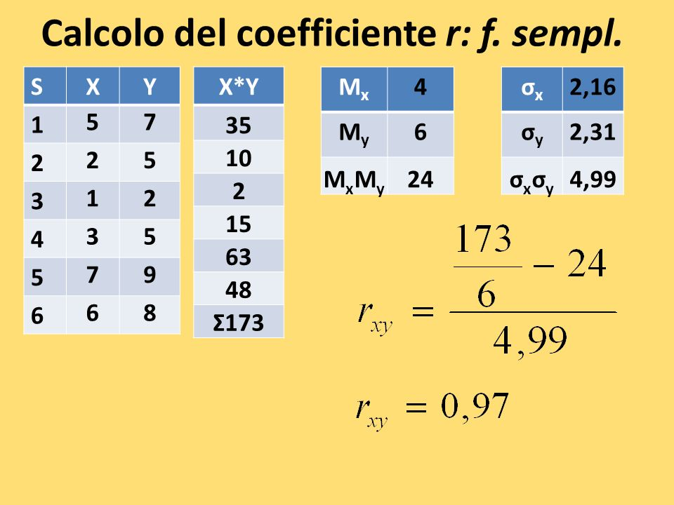 Calcolo del coefficiente r: f.sempl.