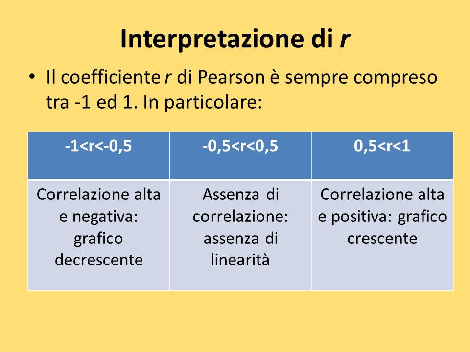Interpretazione di r Il coefficiente r di Pearson è sempre compreso tra -1 ed 1. In particolare: -1<r<-0,5-0,5<r<0,50,5<r<1 Correlazione alta e negati