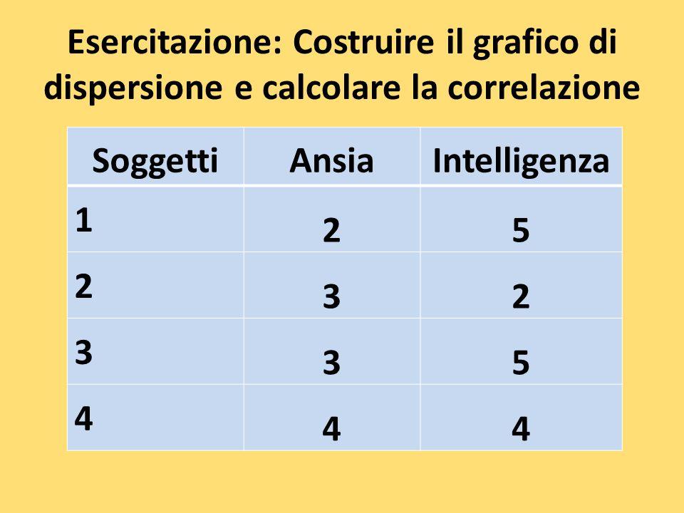 Esercitazione: Costruire il grafico di dispersione e calcolare la correlazione SoggettiAnsiaIntelligenza 1 25 2 32 3 35 4 44