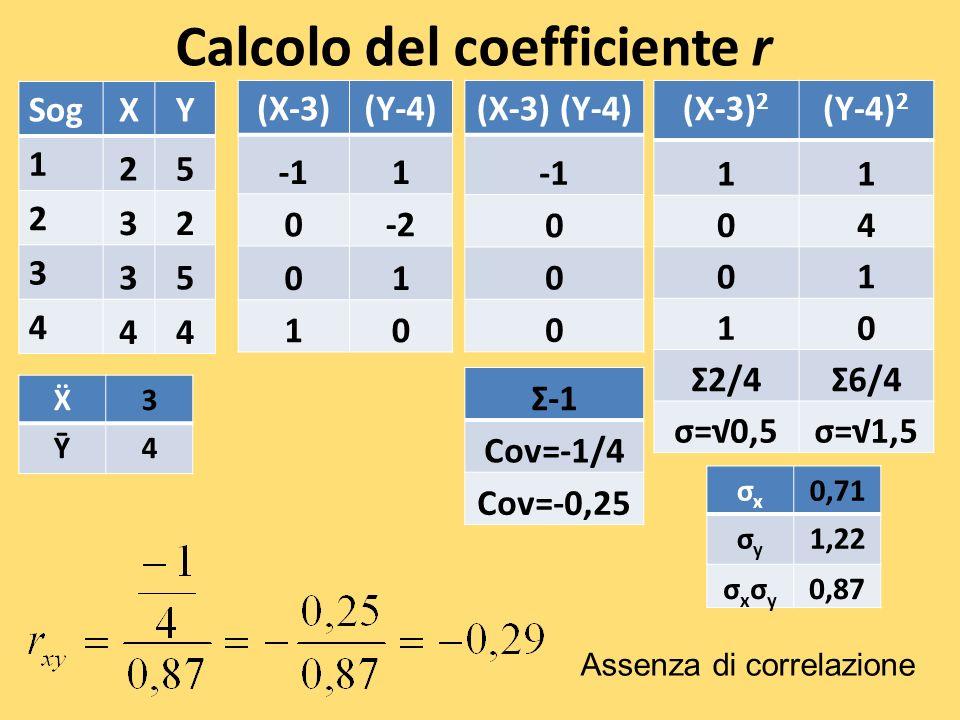 Calcolo del coefficiente r SogXY 1 25 2 32 3 35 4 44 (X-3)(Y-4) 1 0-2 01 10 σxσx 0,71 σyσy 1,22 σxσyσxσy 0,87 (X-3) 2 (Y-4) 2 11 04 01 10 Σ2/4Σ6/4 σ=0