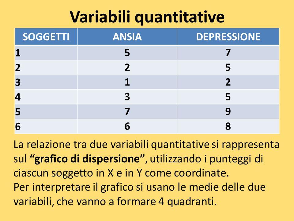 Variabili quantitative SOGGETTIANSIADEPRESSIONE 1 57 2 25 3 12 4 35 5 79 6 68 La relazione tra due variabili quantitative si rappresenta sul grafico d