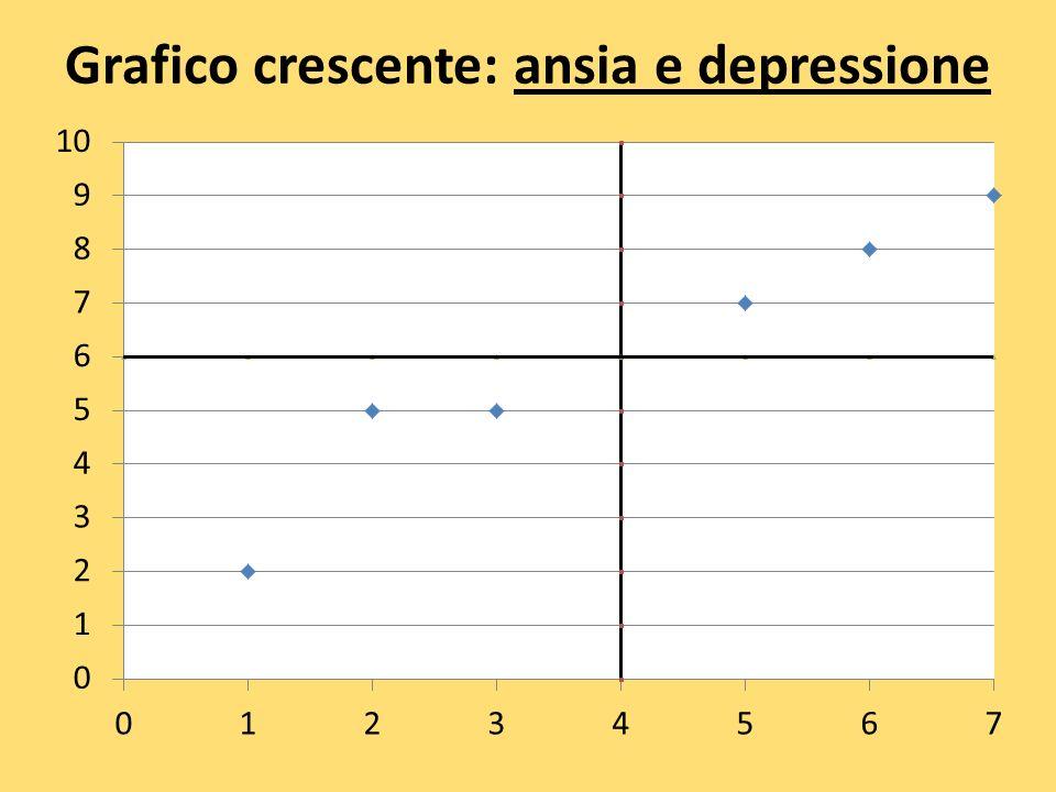 Grafico crescente: ansia e depressione