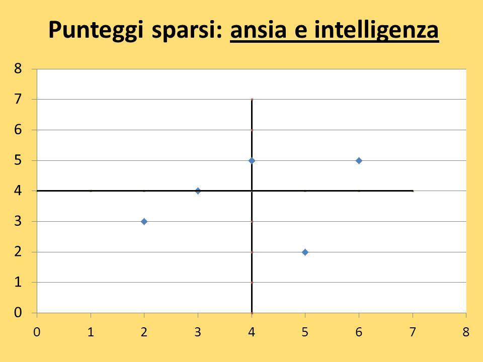 Punteggi sparsi: ansia e intelligenza