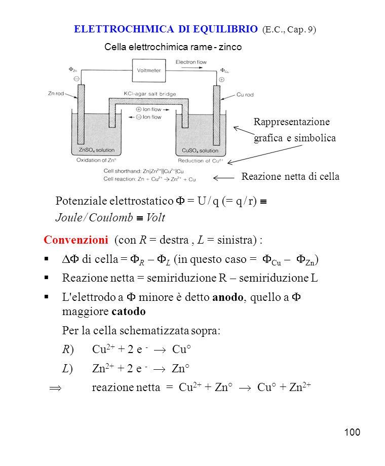 100 ELETTROCHIMICA DI EQUILIBRIO (E.C., Cap.