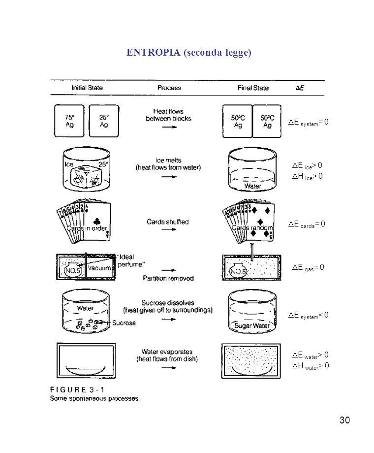 30 ENTROPIA (seconda legge) E system = 0 E ice > 0 H ice > 0 E cards = 0 E gas = 0 E system < 0 E water > 0 H water > 0