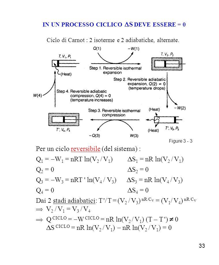 33 IN UN PROCESSO CICLICO S DEVE ESSERE = 0 Ciclo di Carnot : 2 isoterme e 2 adiabatiche, alternate.