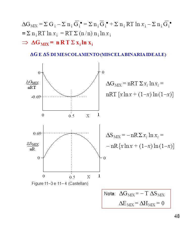 48 G E S DI MESCOLAMENTO (MISCELA BINARIA IDEALE) Figure 11–3 e 11– 4 (Castellan) G MIX = nRT x i ln x i = nRT [x ln x + (1 x) ln (1 x)] S MIX = nR x i ln x i = nR [x ln x + (1 x) ln (1 x)] Nota: G MIX = T S MIX E MIX = H MIX = 0 G MIX = G i n i G i = n i G i + n i RT ln x i n i G i n i RT ln x i = RT (n / n) n i ln x i G MIX = n R T x i ln x i