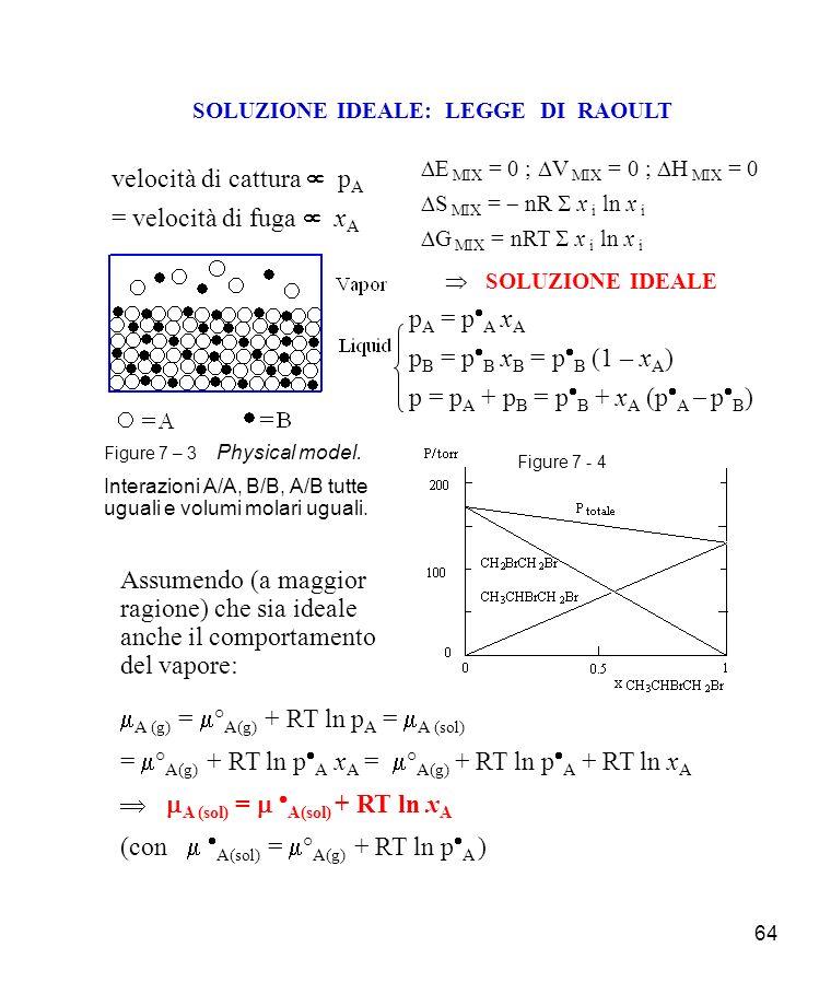 64 SOLUZIONE IDEALE: LEGGE DI RAOULT E MIX = 0 ; V MIX = 0 ; H MIX = 0 S MIX = nR x i ln x i G MIX = nRT x i ln x i SOLUZIONE IDEALE p A = p A x A p B = p B x B = p B (1 – x A ) p = p A + p B = p B + x A (p A p B ) Figure 7 – 3 Physical model.