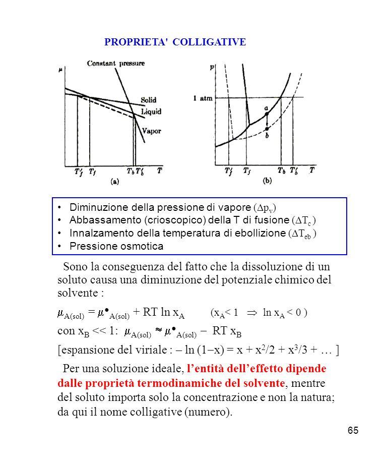 65 PROPRIETA COLLIGATIVE Diminuzione della pressione di vapore ( p v ) Abbassamento (crioscopico) della T di fusione ( T c ) Innalzamento della temperatura di ebollizione ( T eb ) Pressione osmotica Sono la conseguenza del fatto che la dissoluzione di un soluto causa una diminuzione del potenziale chimico del solvente : A(sol) = A(sol) + RT ln x A (x A < 1 ln x A < 0 ) con x B << 1: A(sol) A(sol) RT x B [espansione del viriale : – ln (1 x) = x + x 2 /2 + x 3 /3 + … ] Per una soluzione ideale, lentità delleffetto dipende dalle proprietà termodinamiche del solvente, mentre del soluto importa solo la concentrazione e non la natura; da qui il nome colligative (numero).