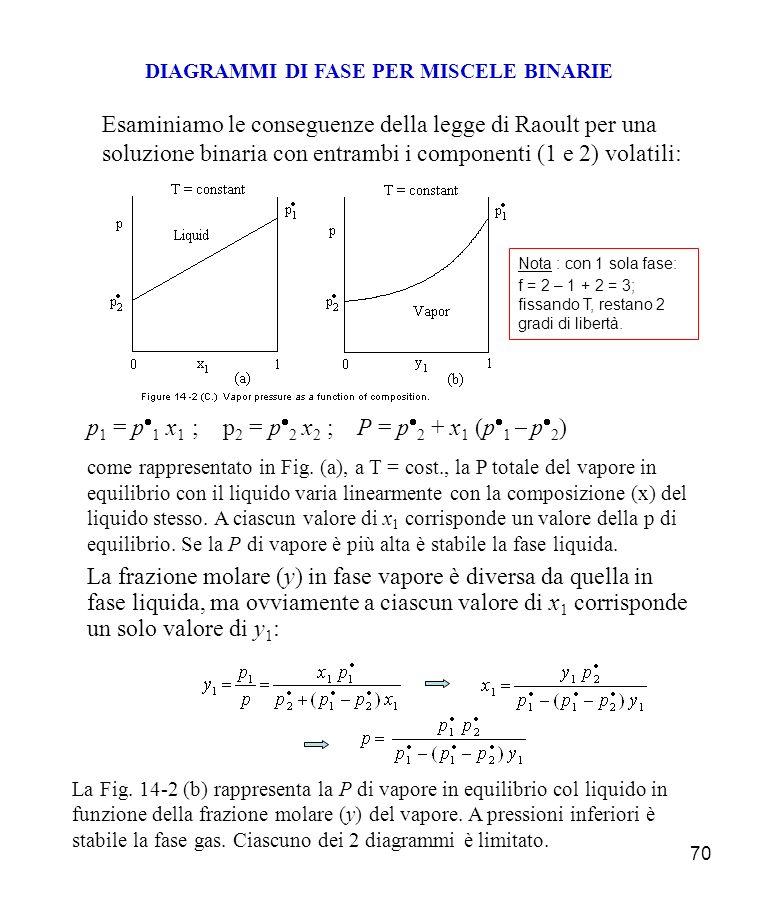 70 DIAGRAMMI DI FASE PER MISCELE BINARIE Esaminiamo le conseguenze della legge di Raoult per una soluzione binaria con entrambi i componenti (1 e 2) volatili: p 1 = p 1 x 1 ; p 2 = p 2 x 2 ; P = p 2 + x 1 (p 1 p 2 ) come rappresentato in Fig.