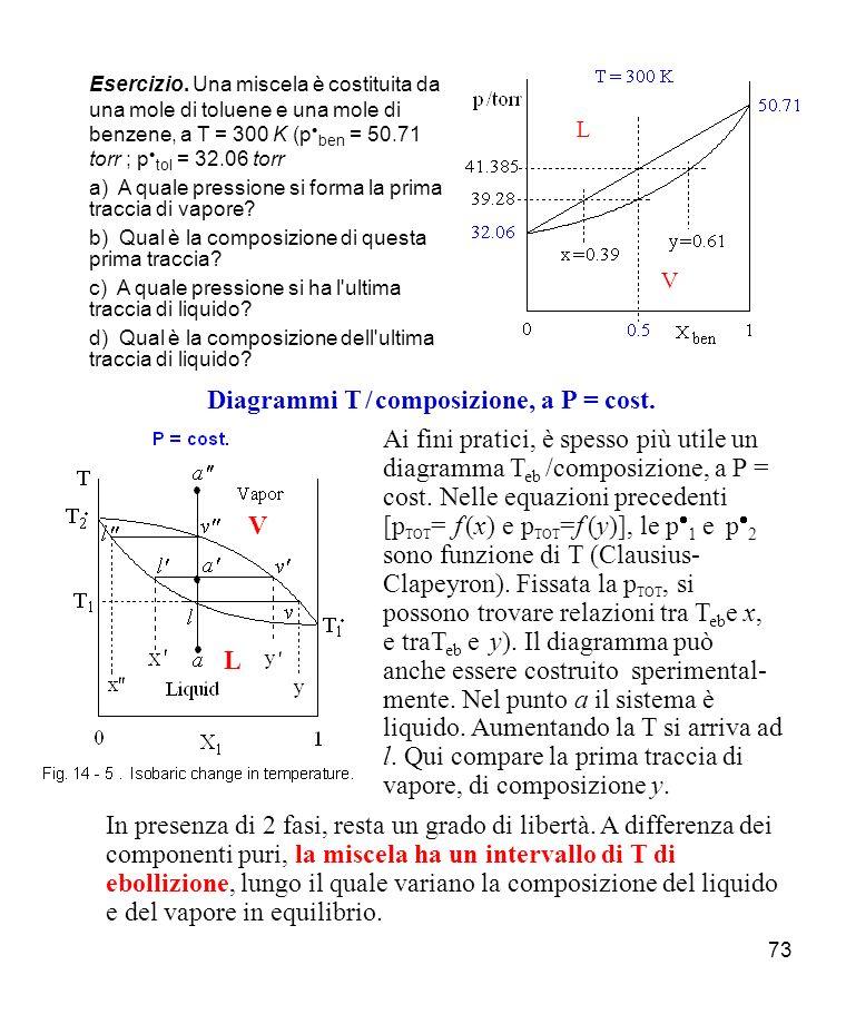 73 Ai fini pratici, è spesso più utile un diagramma T eb /composizione, a P = cost.