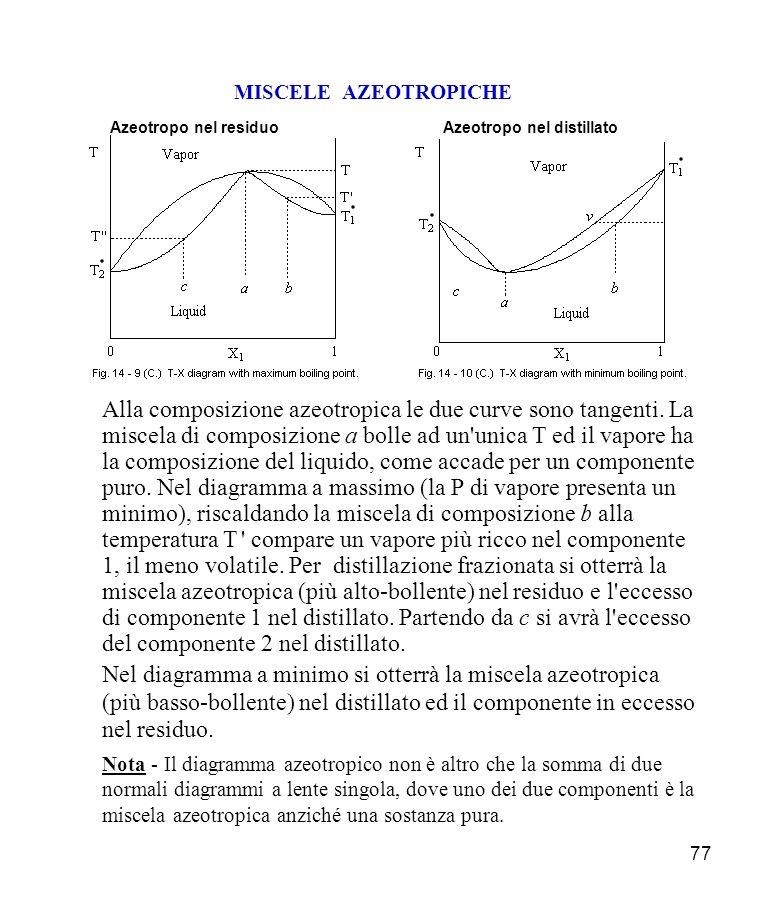 77 MISCELE AZEOTROPICHE Azeotropo nel residuoAzeotropo nel distillato Alla composizione azeotropica le due curve sono tangenti.