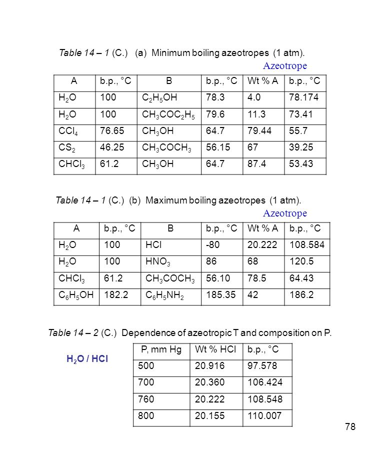78 Table 14 – 1 (C.) (a) Minimum boiling azeotropes (1 atm). Ab.p., °CB Wt % Ab.p., °C H2OH2O100C 2 H 5 OH78.34.078.174 H2OH2O100CH 3 COC 2 H 5 79.611