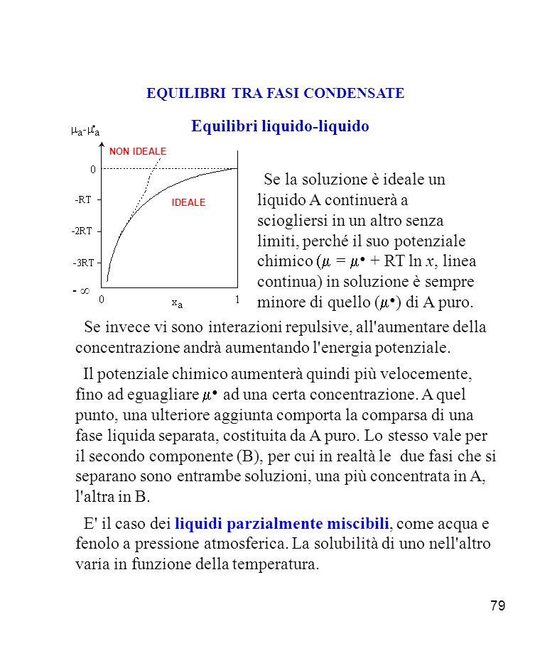 79 EQUILIBRI TRA FASI CONDENSATE - Se la soluzione è ideale un liquido A continuerà a sciogliersi in un altro senza limiti, perché il suo potenziale chimico = + RT ln x, linea continua) in soluzione è sempre minore di quello ( ) di A puro.