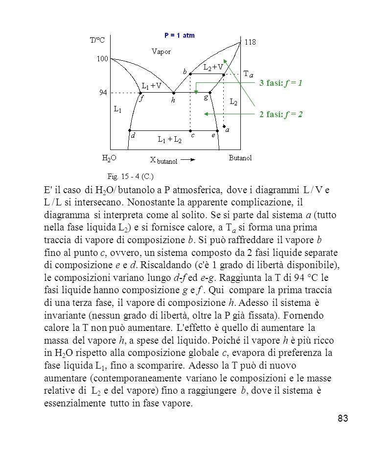 83 E il caso di H 2 O/ butanolo a P atmosferica, dove i diagrammi L / V e L / L si intersecano.