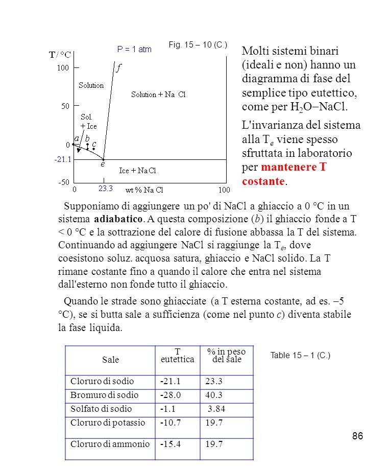 86 Molti sistemi binari (ideali e non) hanno un diagramma di fase del semplice tipo eutettico, come per H 2 O NaCl.