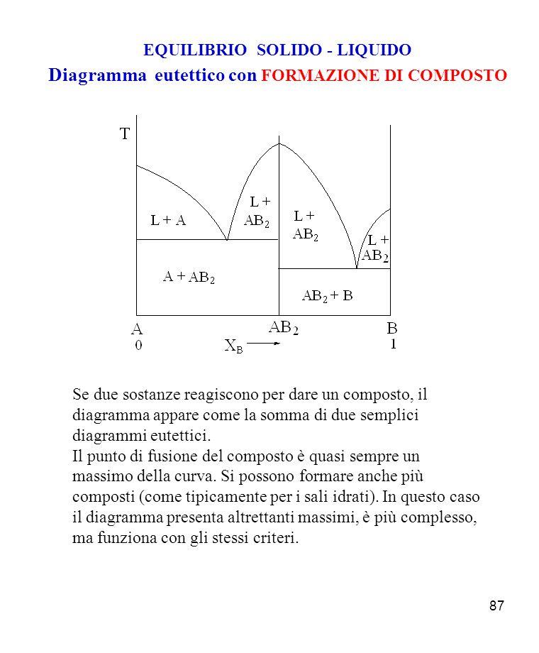 87 EQUILIBRIO SOLIDO - LIQUIDO Diagramma eutettico con FORMAZIONE DI COMPOSTO Se due sostanze reagiscono per dare un composto, il diagramma appare come la somma di due semplici diagrammi eutettici.