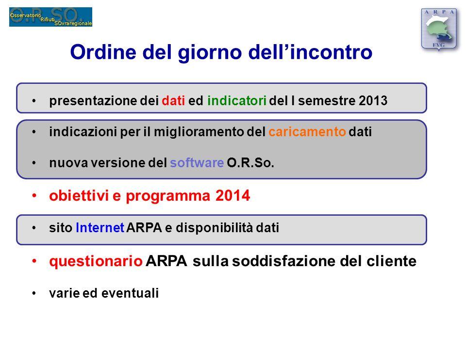 Ordine del giorno dellincontro presentazione dei dati ed indicatori del I semestre 2013 indicazioni per il miglioramento del caricamento dati nuova ve