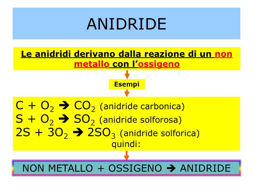 ANIDRIDE Le anidridi derivano dalla reazione di un non metallo con lossigeno Esempi C + O 2 CO 2 (anidride carbonica) S + O 2 SO 2 (anidride solforosa