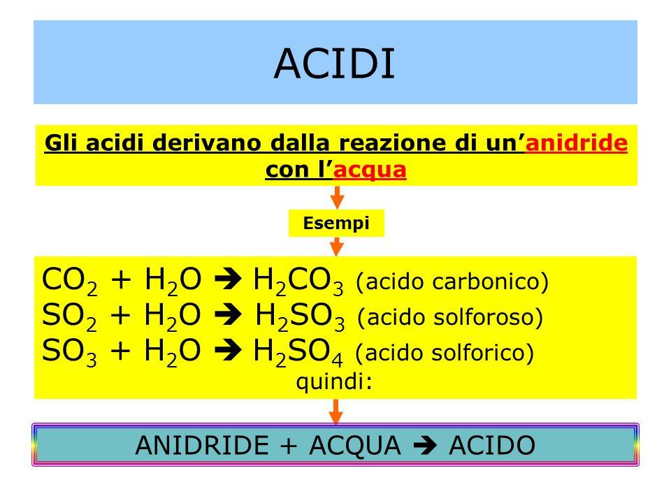 ACIDI Gli acidi derivano dalla reazione di unanidride con lacqua Esempi CO 2 + H 2 O H 2 CO 3 (acido carbonico) SO 2 + H 2 O H 2 SO 3 (acido solforoso