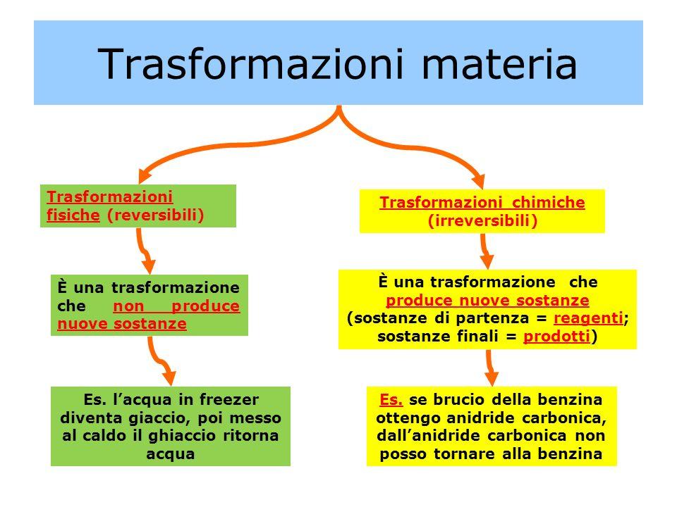 Trasformazioni materia Trasformazioni chimiche (irreversibili) Trasformazioni fisiche (reversibili) È una trasformazione che non produce nuove sostanz
