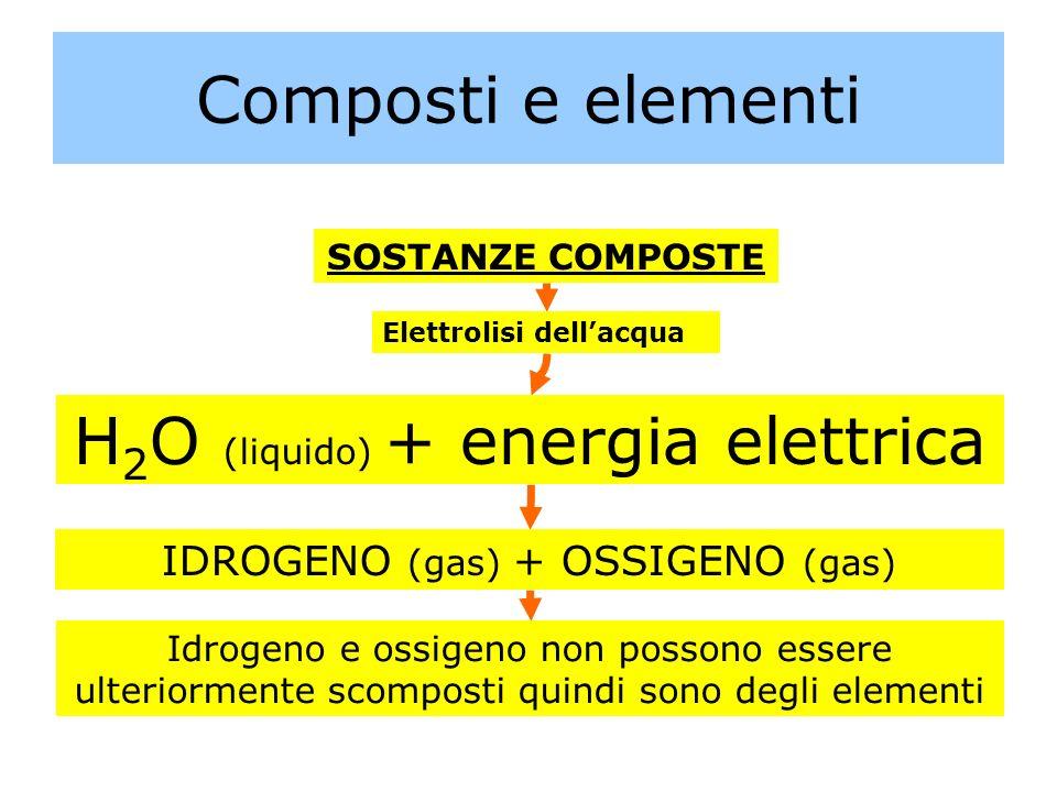 Composti e elementi SOSTANZE COMPOSTE Elettrolisi dellacqua H 2 O (liquido) + energia elettrica IDROGENO (gas) + OSSIGENO (gas) Idrogeno e ossigeno no