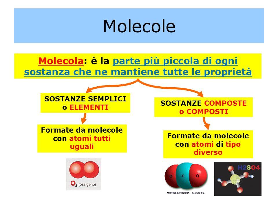 Molecole Molecola: In natura esistono 92 elementi la cui combinazione origina tutte le sostanze esistenti Ci sono delle regole nella formazione dei composti: Solo certi atomi possono unirsi tra loro Gli atomi si combinano secondo rapporti fissi Es.