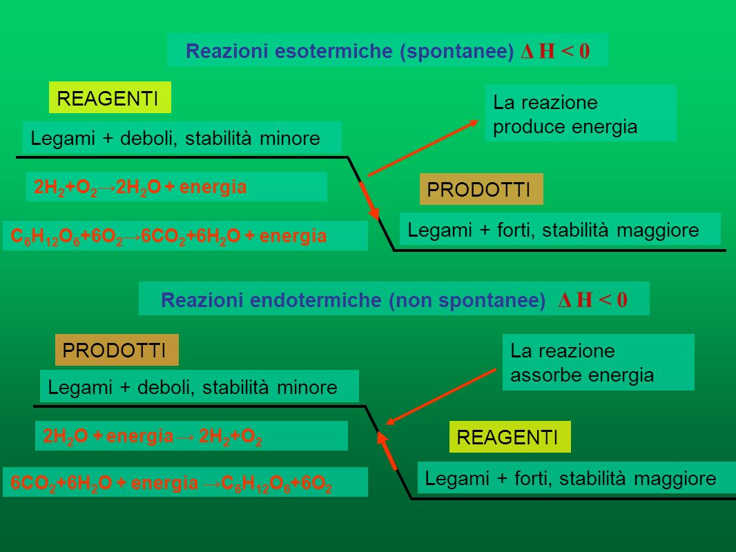 ENTALPIA (contenuto di calore o calore di reazione) Comunemente, i sistemi naturali evolvono spontaneamente verso stati di minore energia e maggiore s