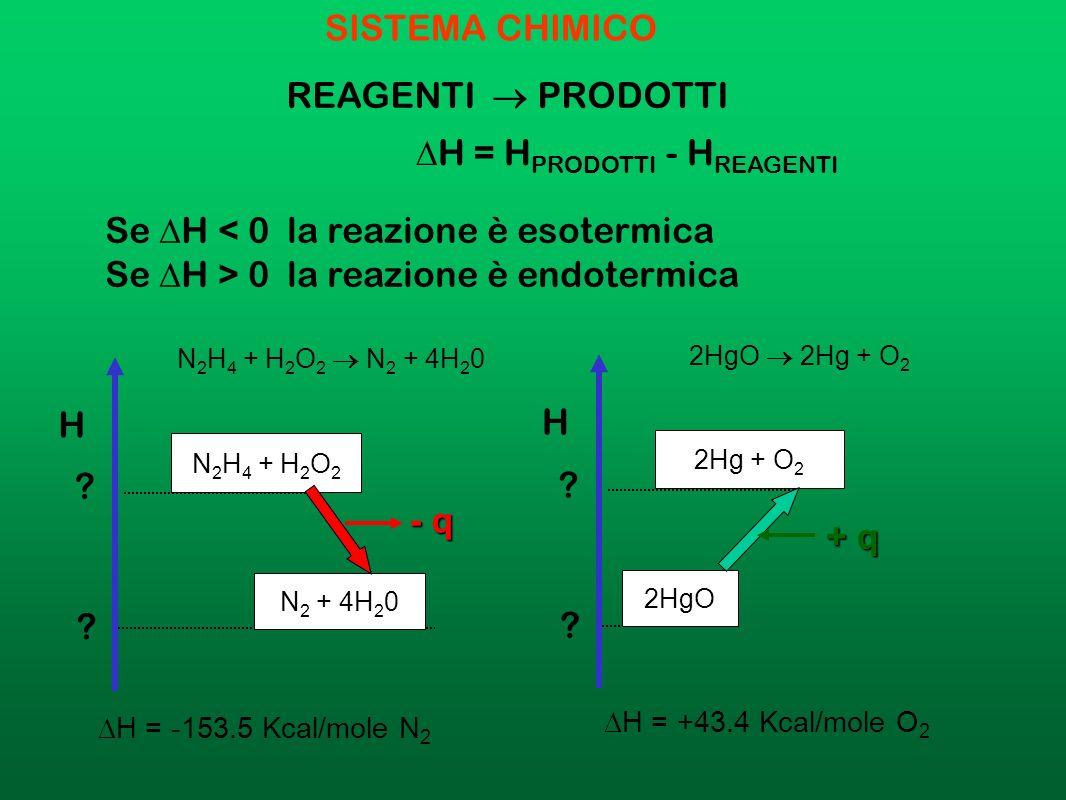 Lentalpia ΔH, è una proprietà di stato, che misura lenergia del sistema disponibile in forma di calore a P costante. Per un processo esotermico Δ H <