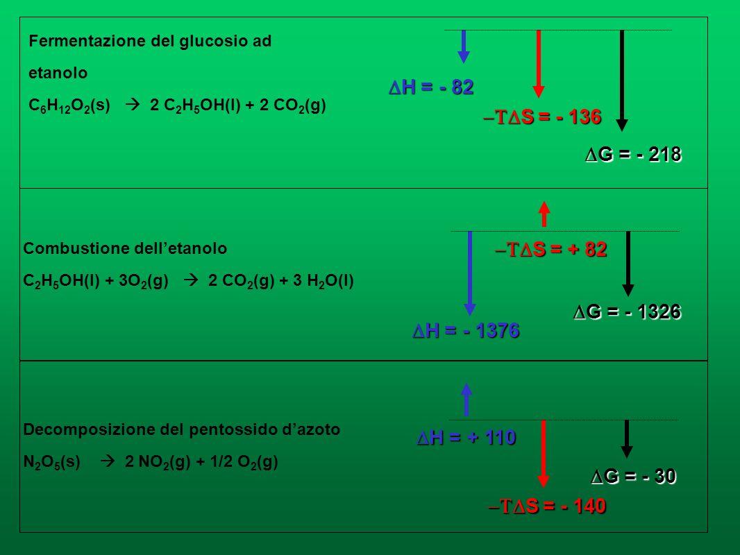 G = H - T S G = H - T S Variazione dellenergia libera G < 0 G = 0 G > 0 Processo spontaneoSistema allequilibrioProcesso non spontaneo Condizioni che d