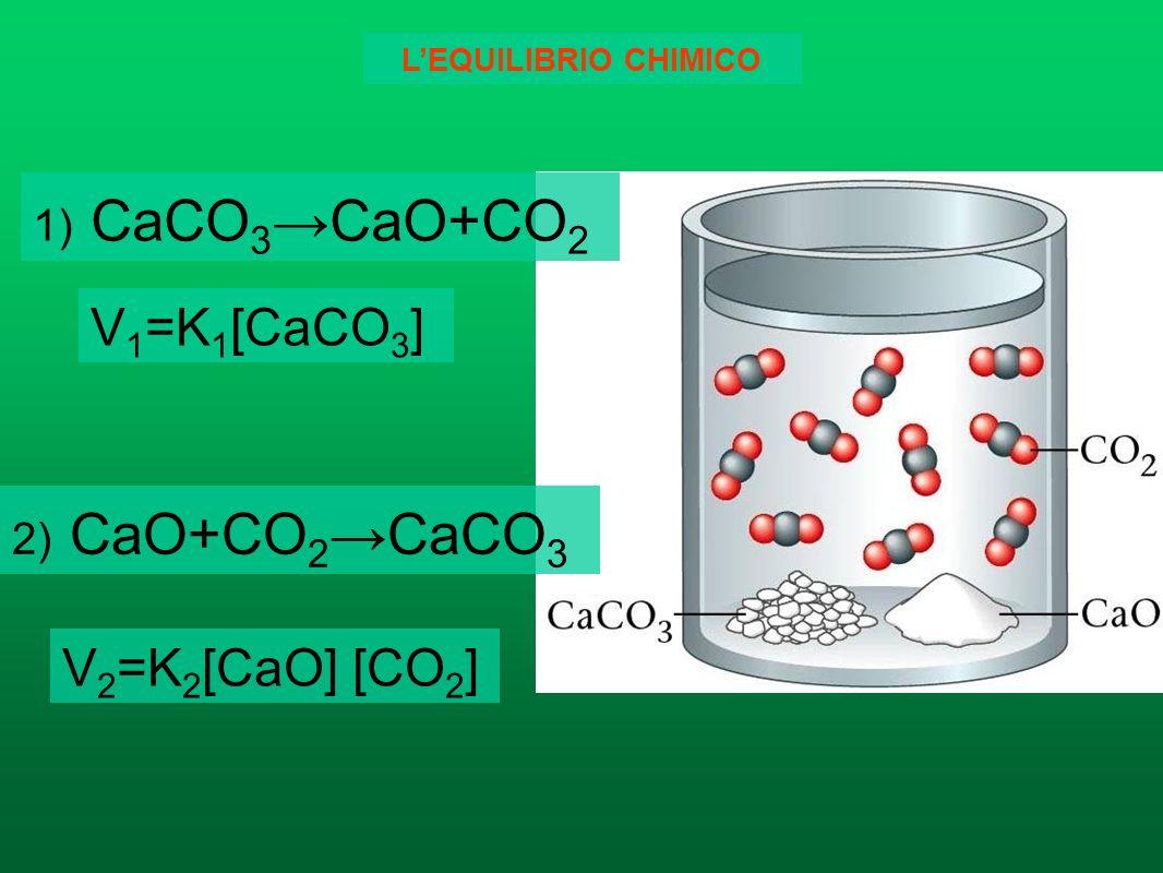 Le reazioni reversibili Una reazione è reversibile quando il valore dellequazione ΔG = ΔH – T ΔS è uguale a 0 - Sono reazioni reversibili quelle che h